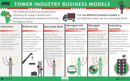 The six business models of IHS Towers