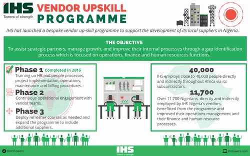 IHS Towers Vendor Upskill Programme